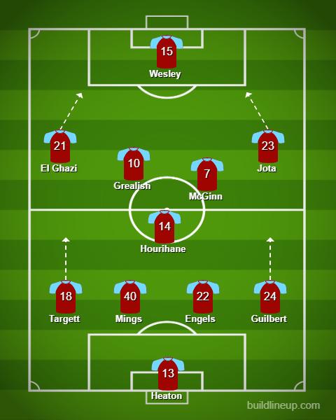 Team Guide Aston Villa Fpl Connect