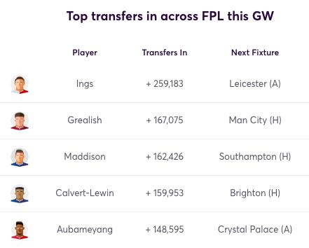 GW22 Transfers In