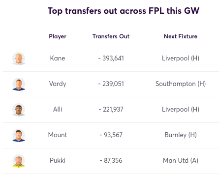 FPL Sold Players GW22