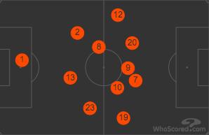 Sidibe Positioning vs Burnley